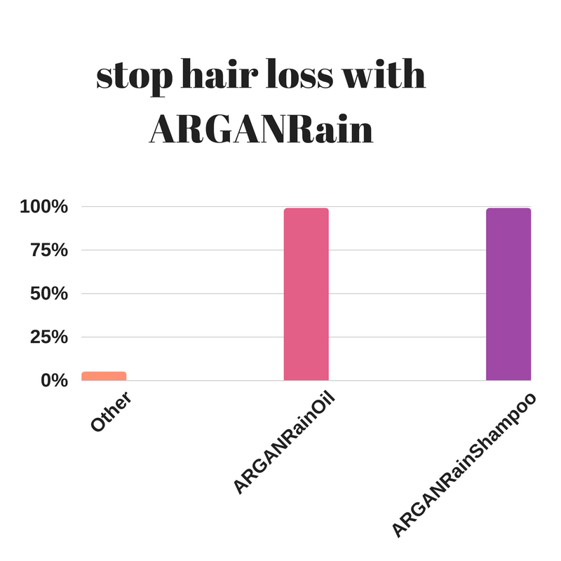 stress hair loss arganrain products