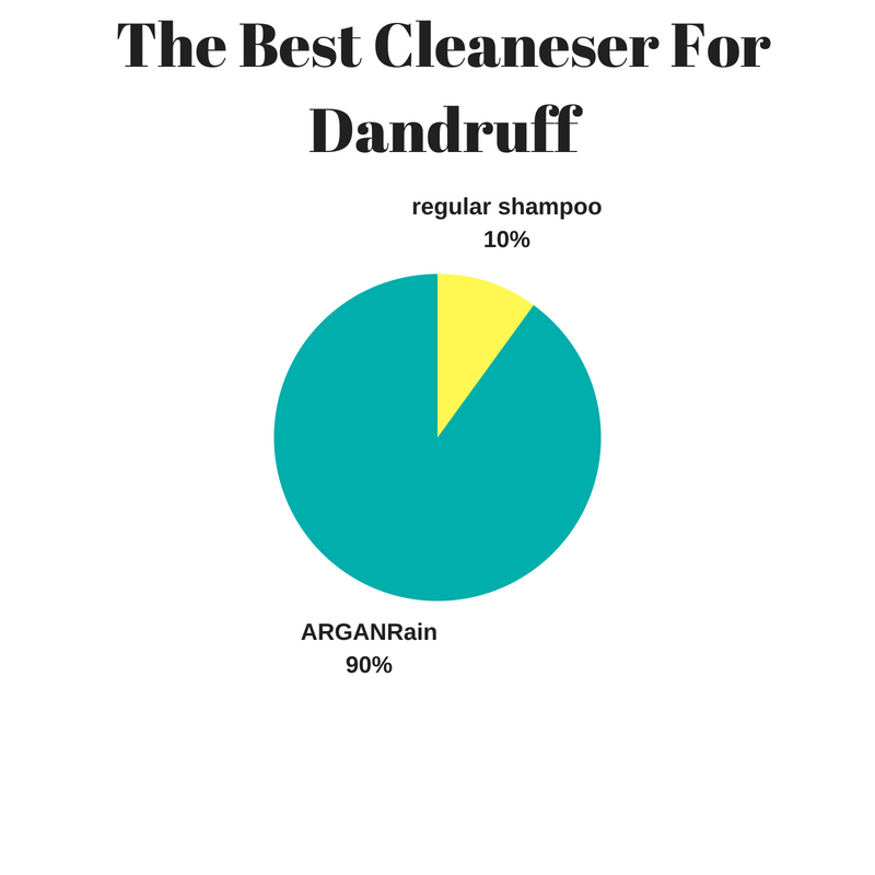 best cleaneser for dandruff